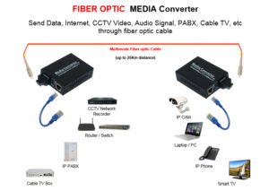 media converter application 300x213 - مدیا کانورتور با پاور داخلی ۴۸V